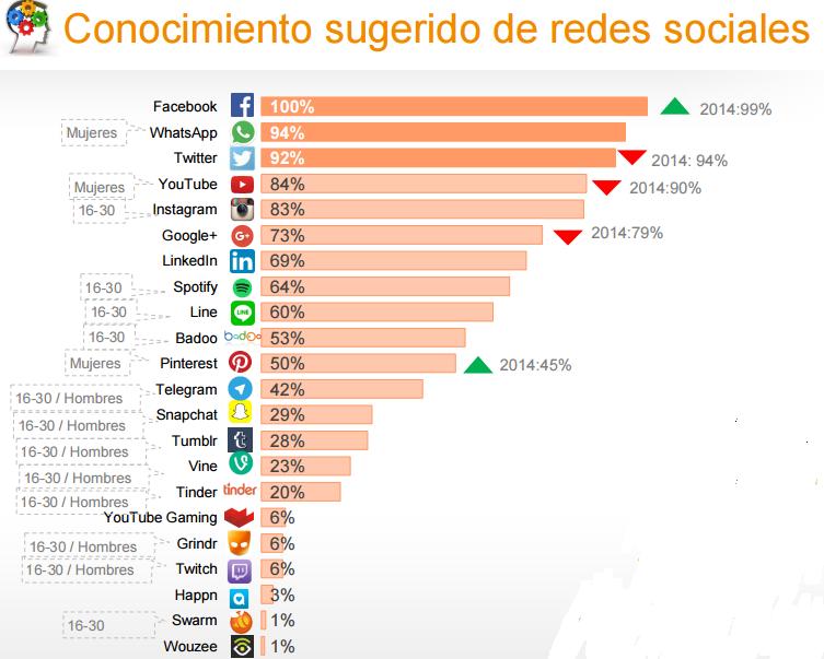 redes sociales y españoles - AN Publicidad