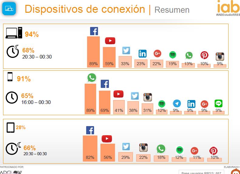 dispositivos de conexión España 2015 - AN Publicidad