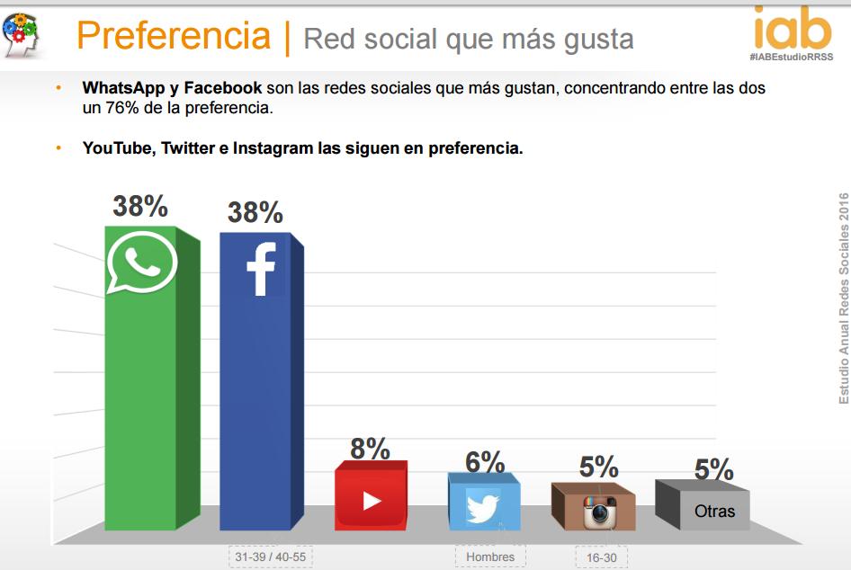 redes sociales que más le gustan a los españoles - AN Publicidad