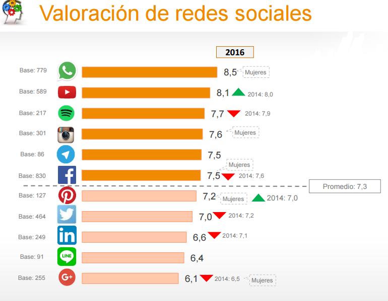 valoración de las redes sociales - AN Publicidad