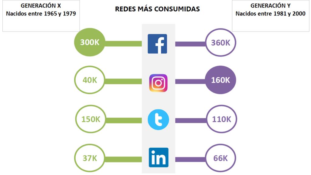 uso redes sociales millenials - AN Publicidad