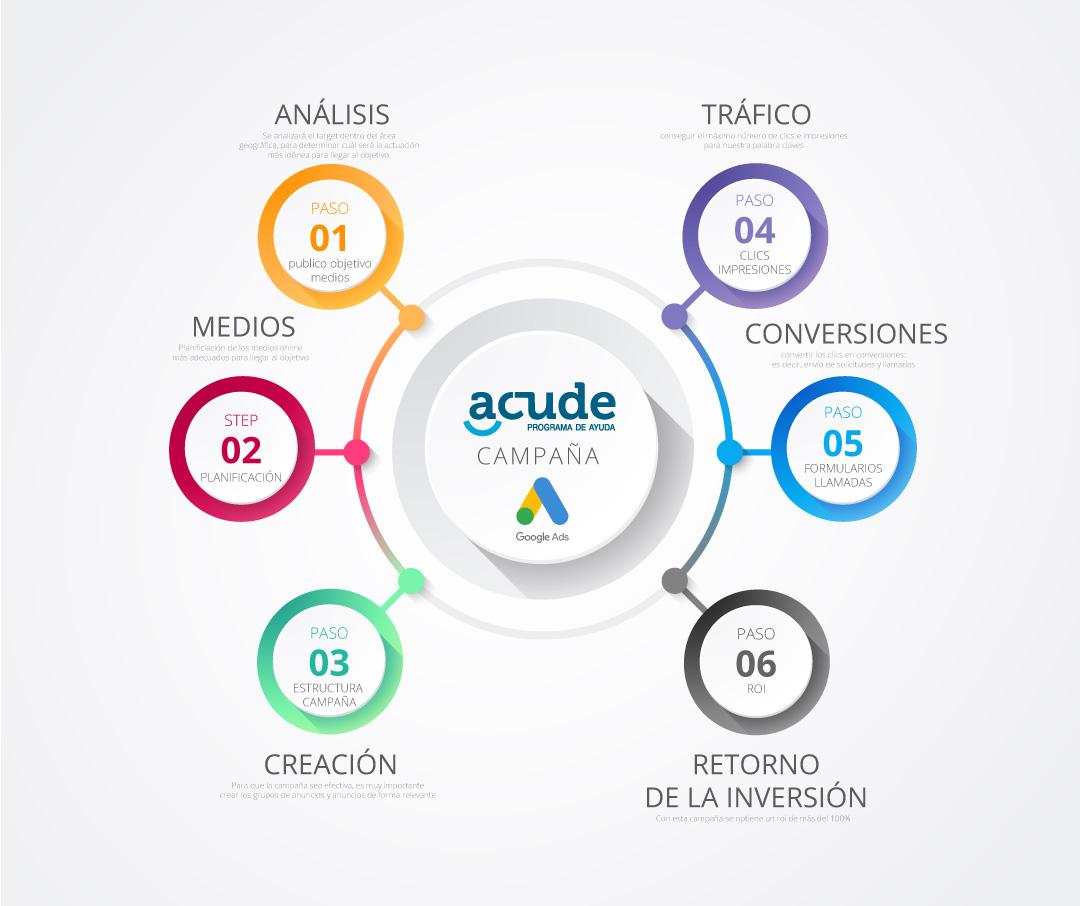 Campaña online Adwords Search Acude por AN Publicidad