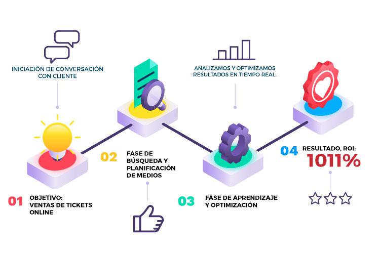 optimización de campaña facebook e instagram